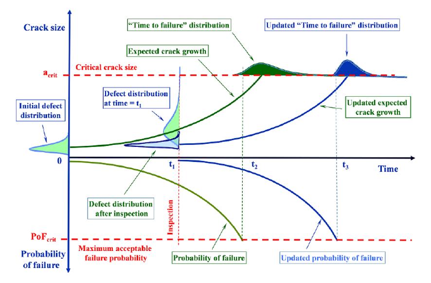 Evaluación de modelos probabilísticos